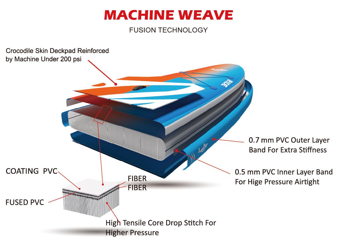 machine weave, top technologie na výrobu paddleboardů